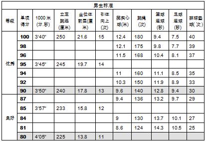 2020淄博中考体育评分标准公布(男生&女生)