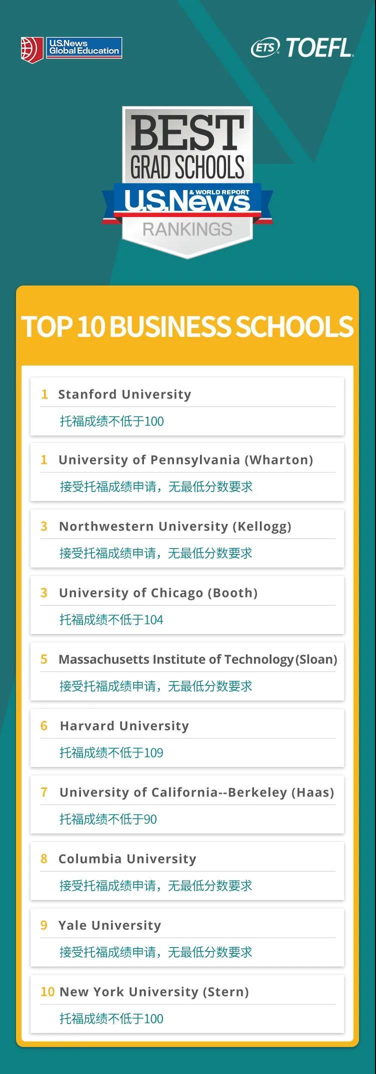 美国商学院TOP10及申请托福成绩要求