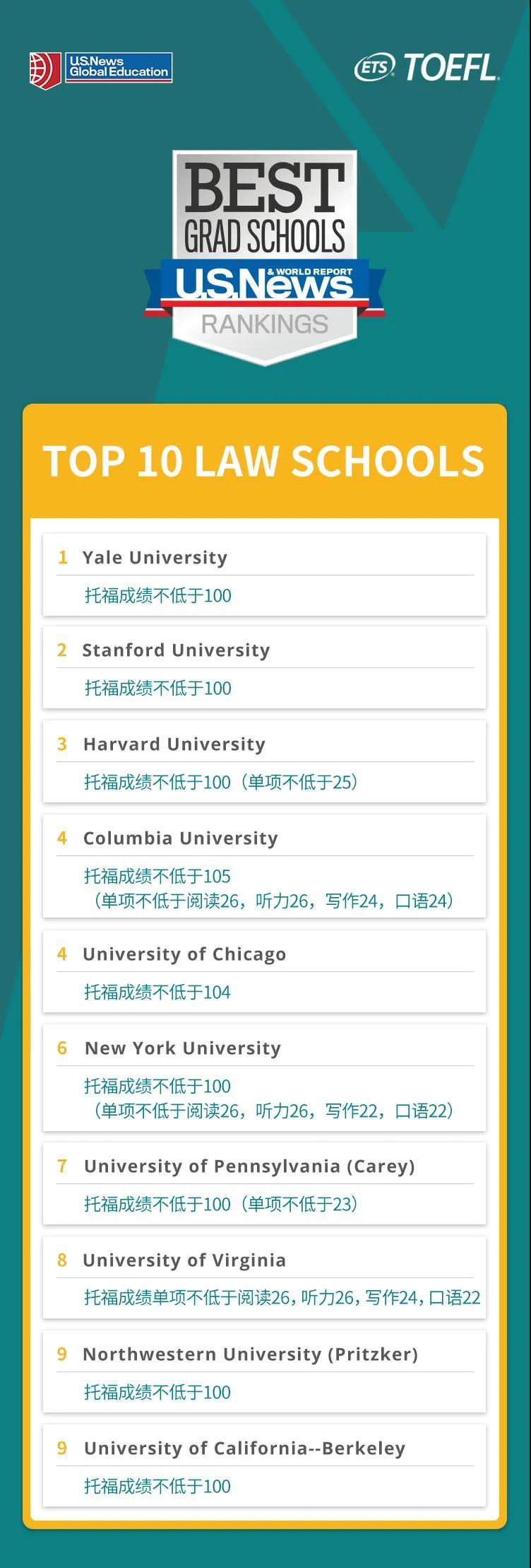 美国法学院TOP10及申请托福成绩要求