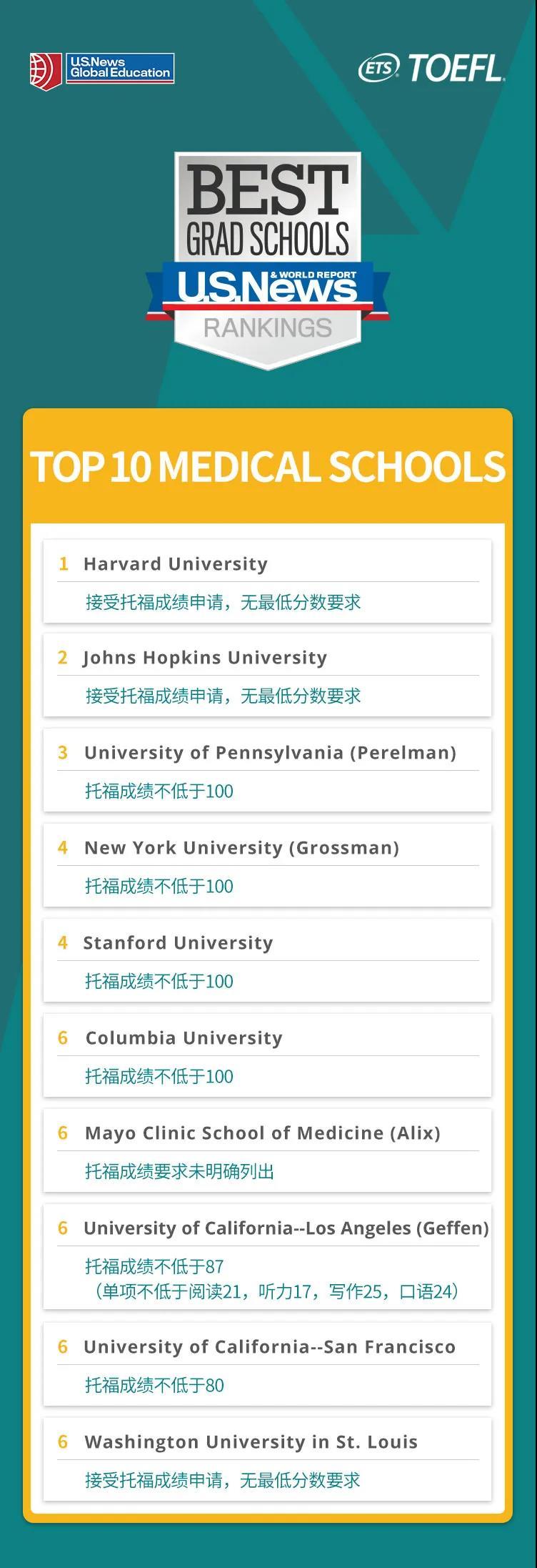 美国医学院TOP10及申请托福成绩要求