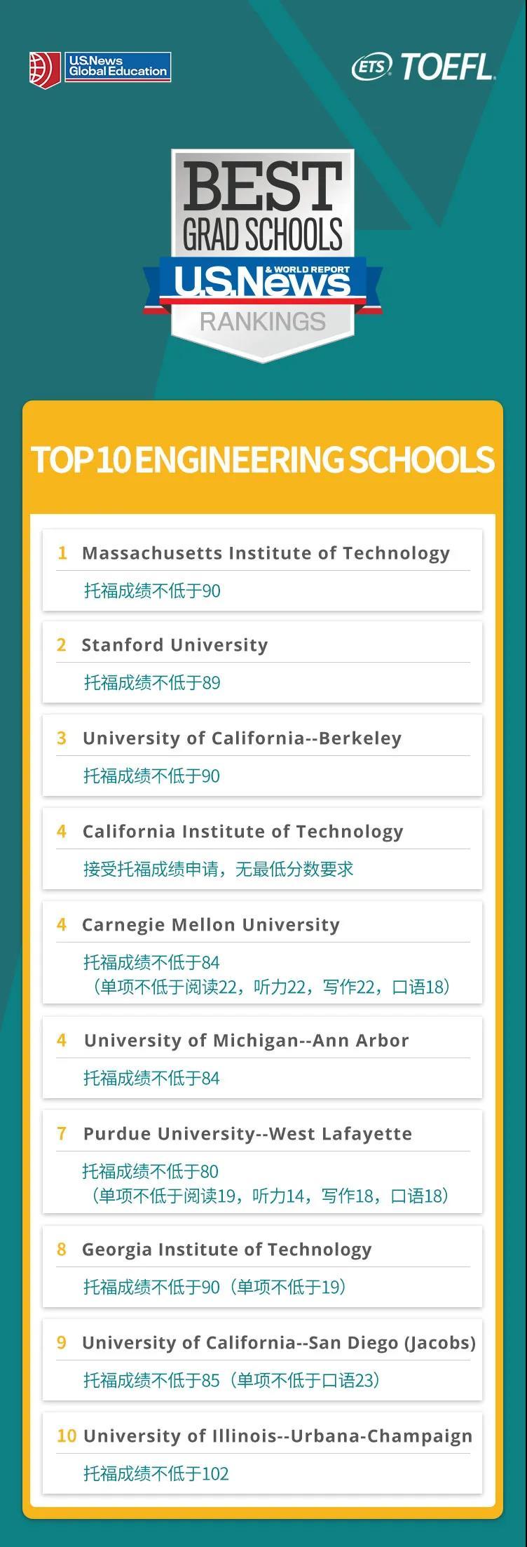 美国工程学院TOP10及申请托福成绩要求