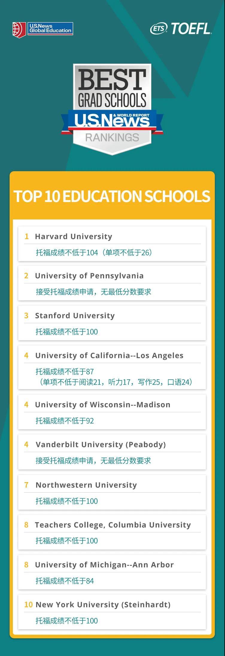 美国教育学院TOP10及申请托福成绩要求