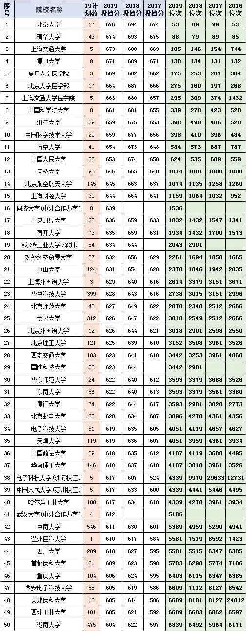 2016-2019湖南省高考文理科投档线前100高校:长沙高中生快收藏!