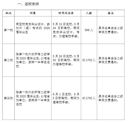 惠州学院2020年春季开学时间:学生什么时候返校
