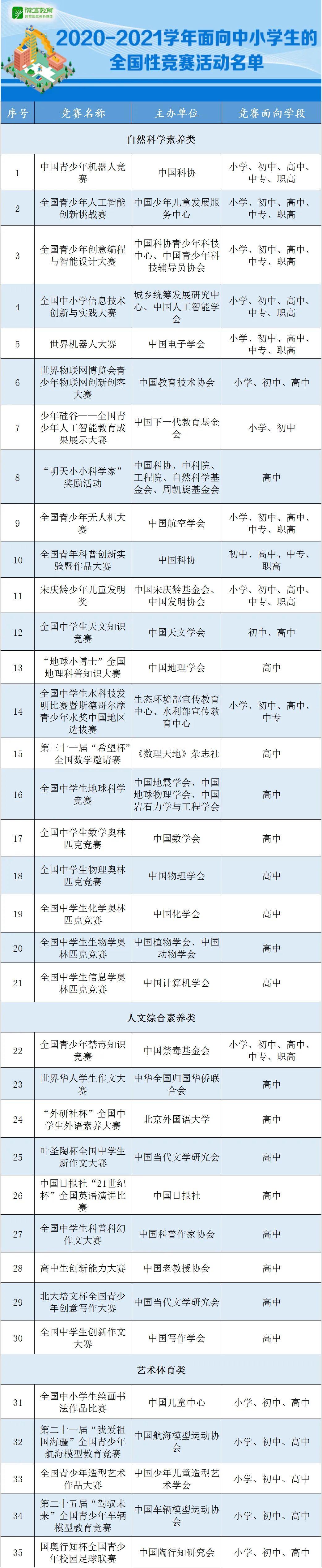 官方认可!教育部公示本学年度面向中小学生的35项全国性竞赛活动名单