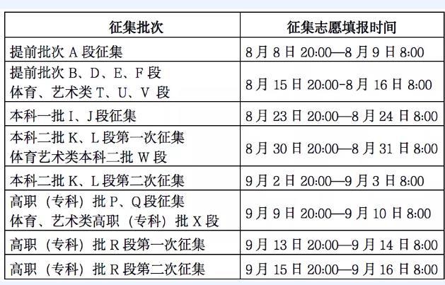 2020甘肃高考网上征集志愿时间安排