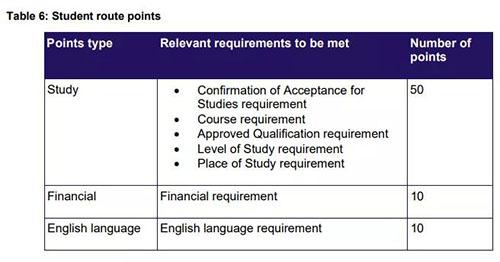 2020年英國留學