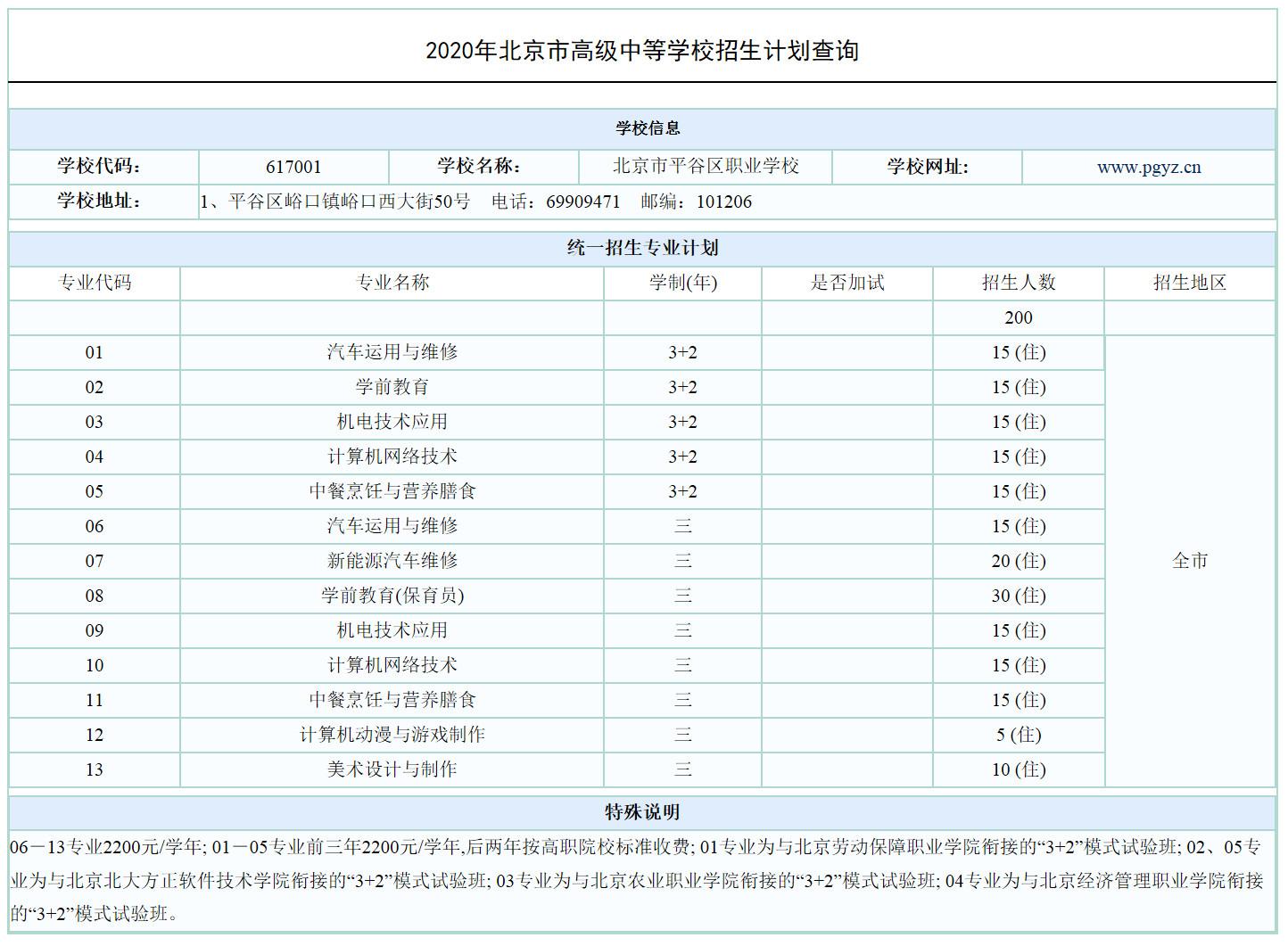 2020北京市职业学校统一招生计划公布(平谷区职高)