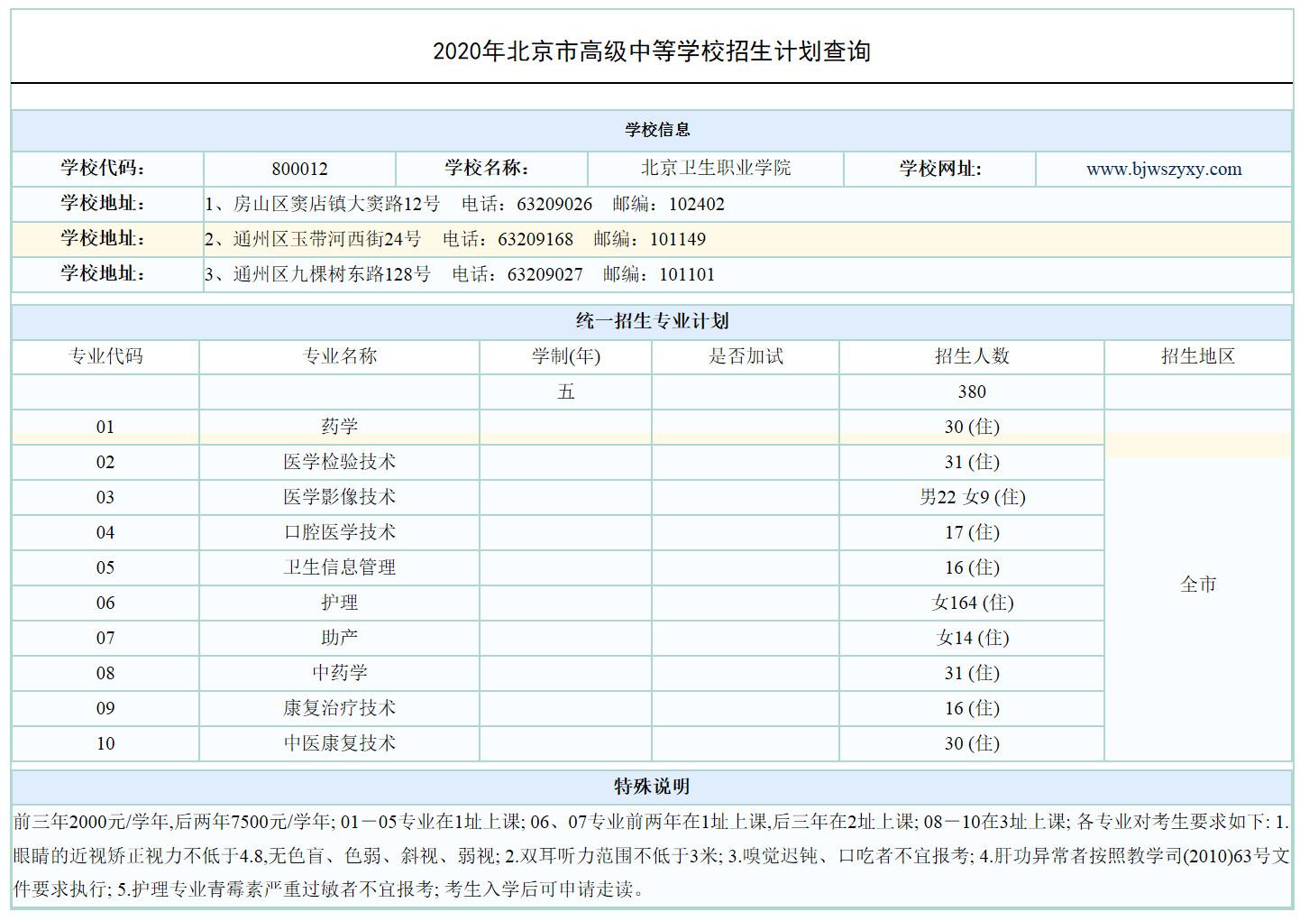 2020北京卫生职业学院统一招生计划公布(市属五年制高职)