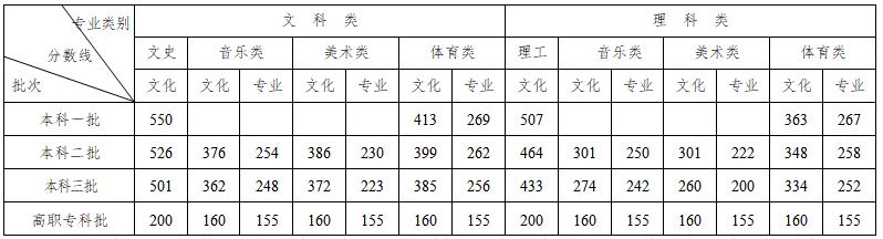 湖南召开新闻发布会:通报2020年普通高校招生录取划线有关情况