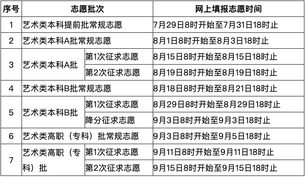 福建:2020年高考考生网上填报志愿时间安排表