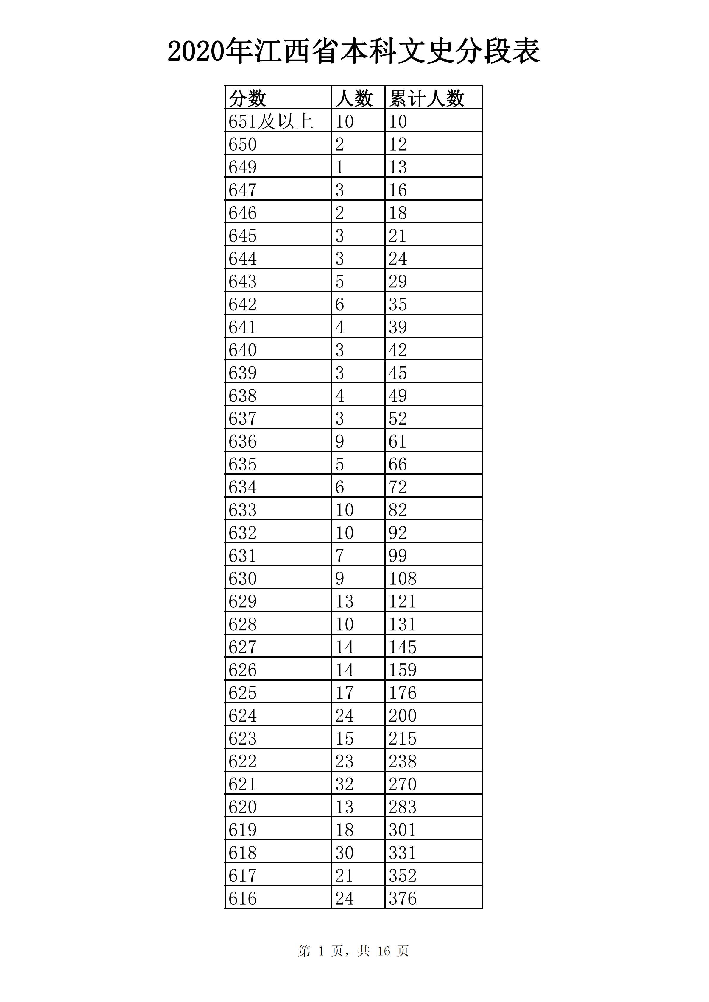 江西2020年高考一分一段表公布(文史)
