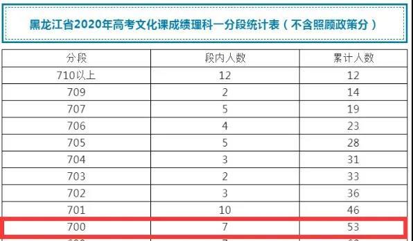 2020黑龙江高考727分全国最高!700分以上高分排行榜出炉!