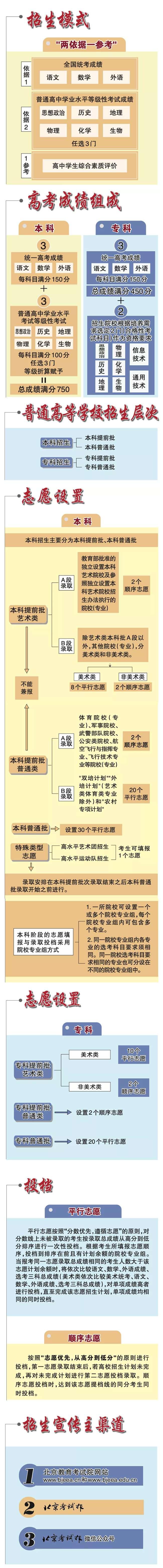 北京:一图读懂2020年高招录取工作方案