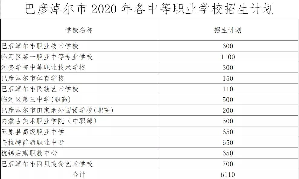 2020巴彦淖尔各校中考招生计划公布