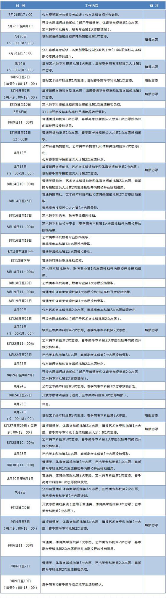 山东省2020年普通高校招生录取工作进程表