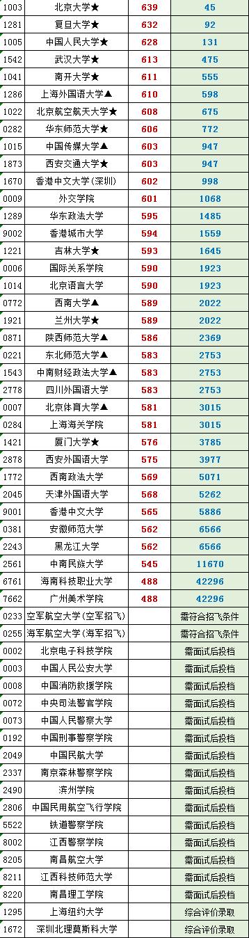 江西省2020年普通高校招生提前批本科投档情况统计表(文)