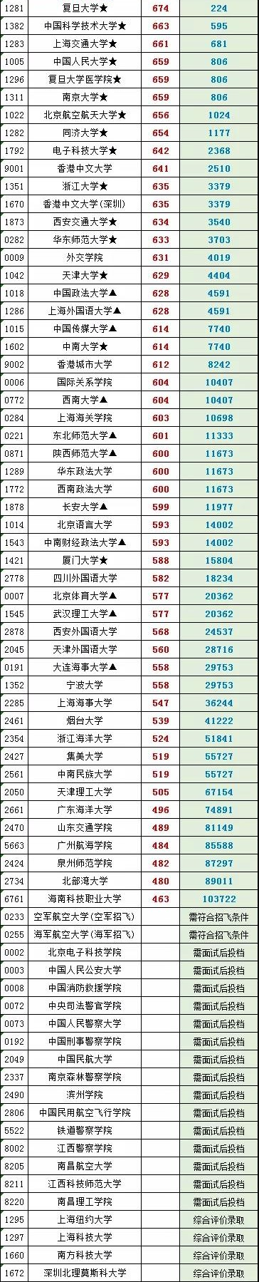 江西省2020年普通高校招生 提前批本科投档情况统计表(理)