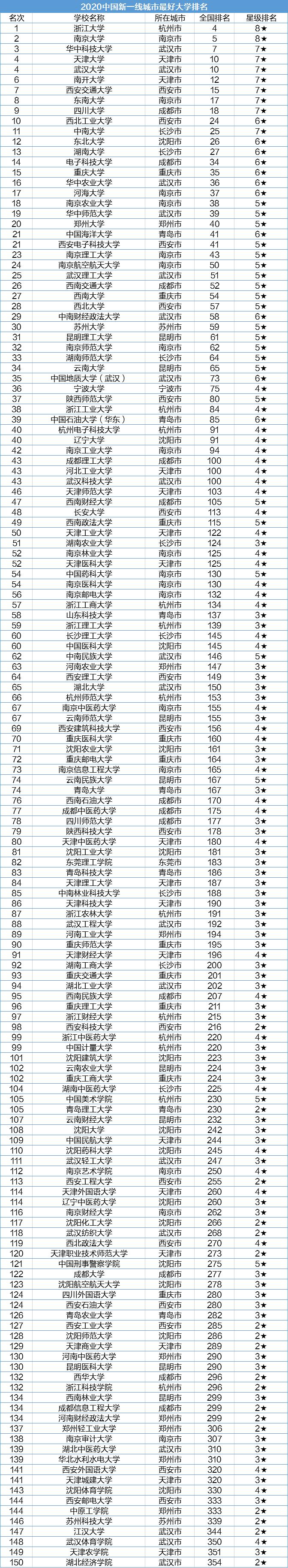 2020年新一线城市大学排名:中南大学第11,湖南大学第13