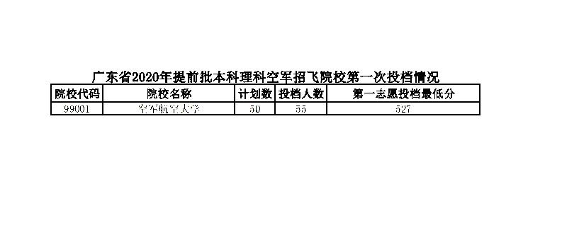 广东:2020年高考提前批投档分数线出炉图3