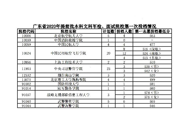 广东:2020年高考提前批投档分数线出炉图2