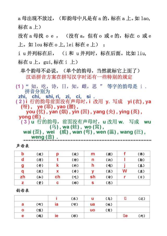 汉语拼音声母韵母归纳总结