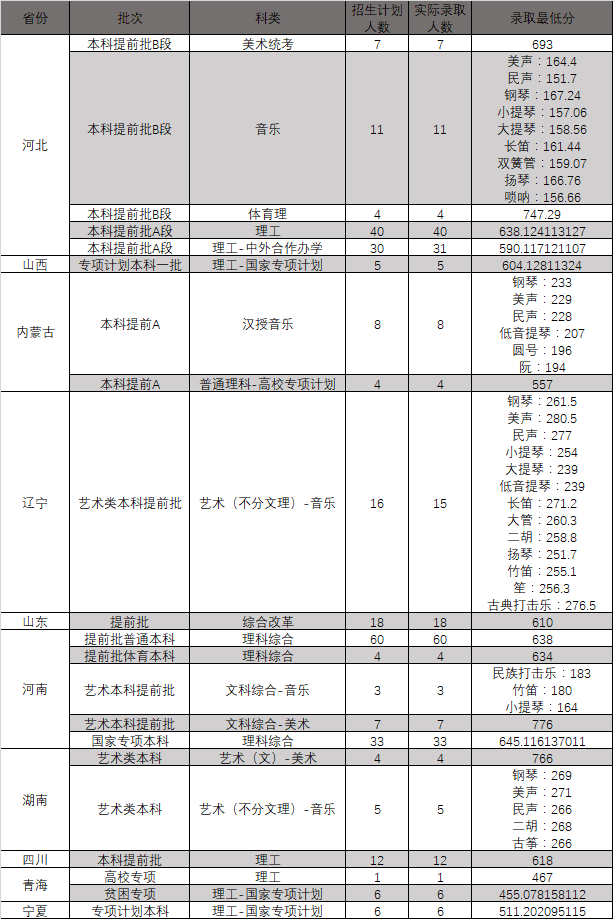 東北大學2020年錄取分數線(各省份各批次各科類錄取最低分)