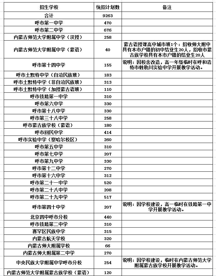 2020呼和浩特市市区公办普高统招网报计划(含民办)