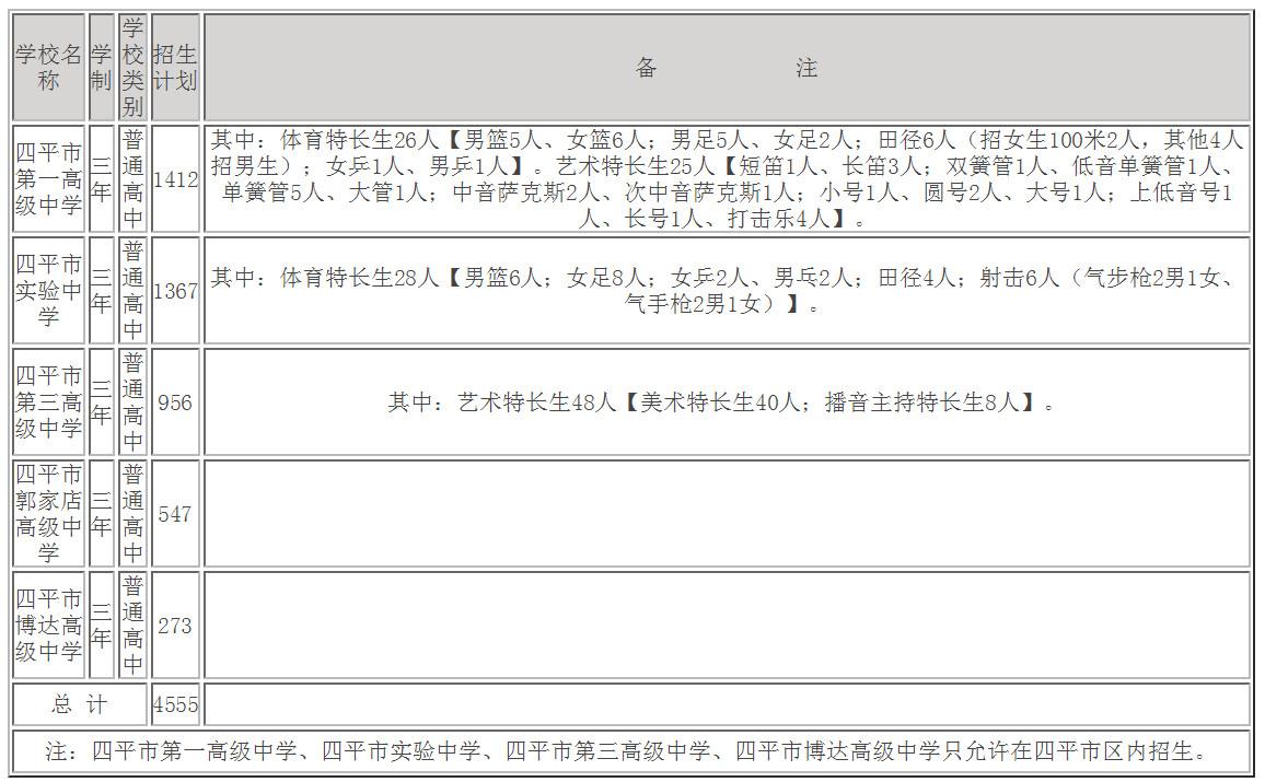 2020吉林四平普通高中中考招生计划