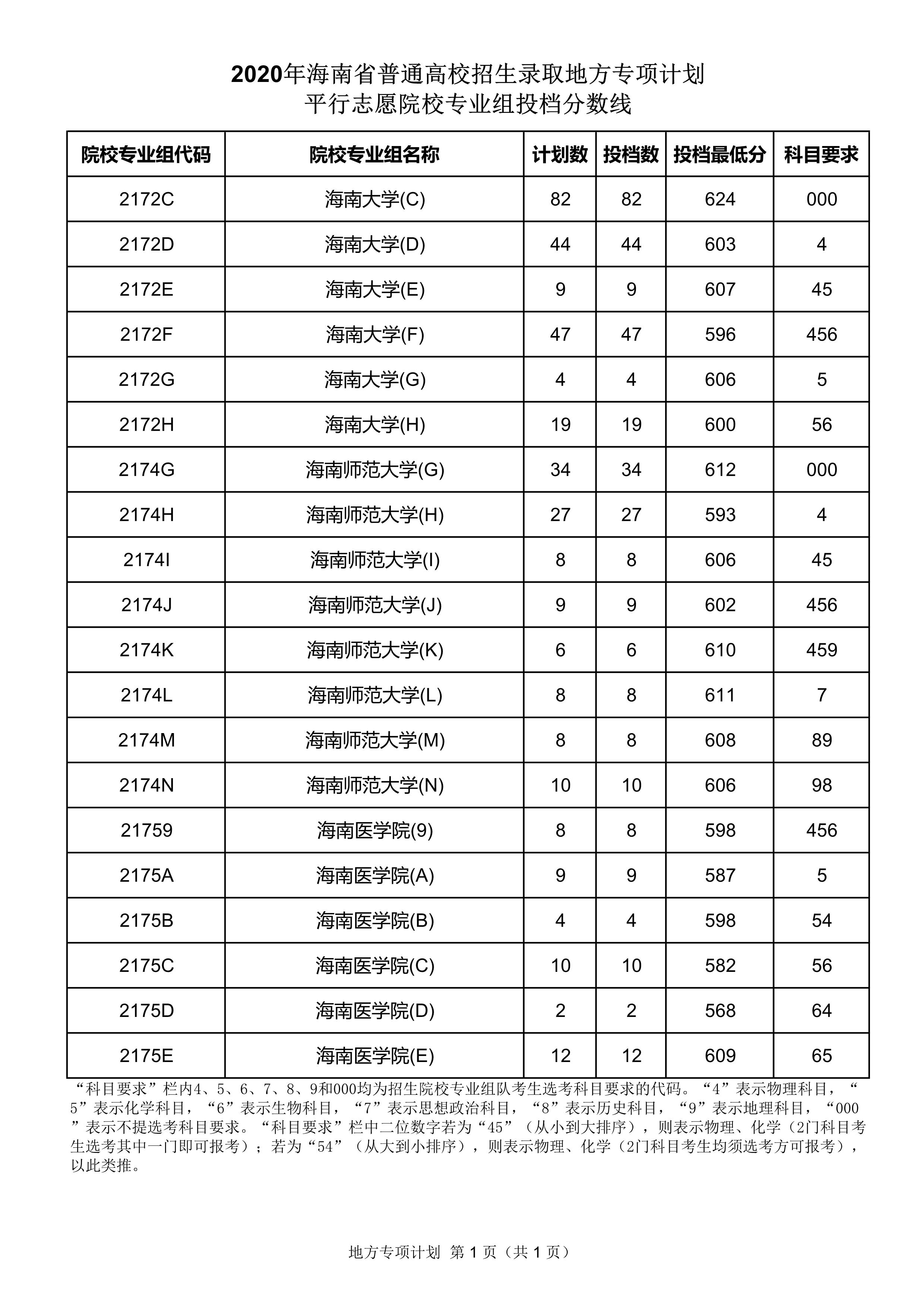 海南:2020年地方专项计划平行志愿院校专业组投档分数线