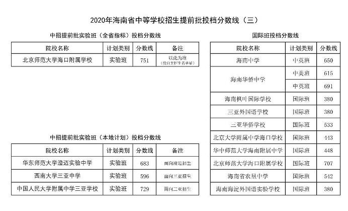 2020海南中考提前批录取分数线公布(第三批)