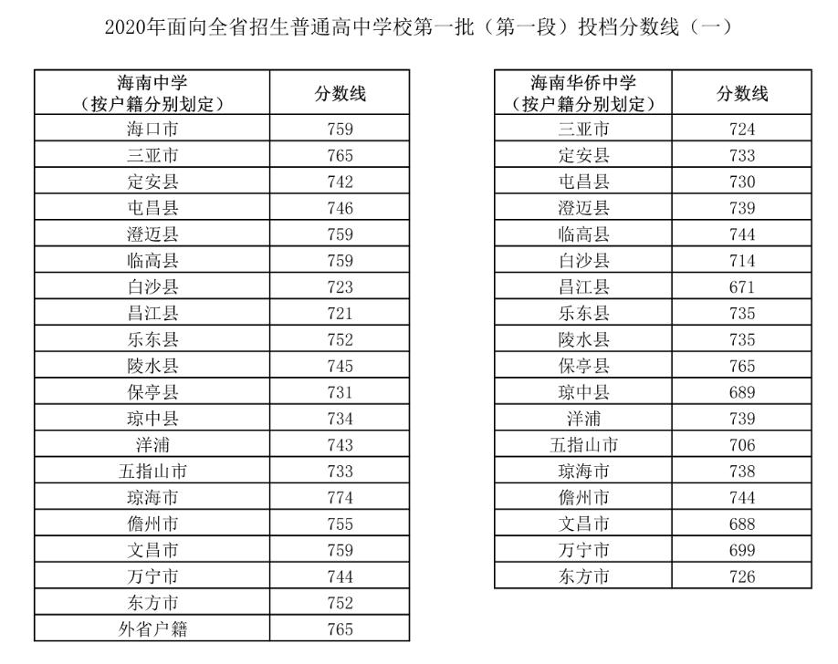 2020海南中招第一批次第一段录取分数线