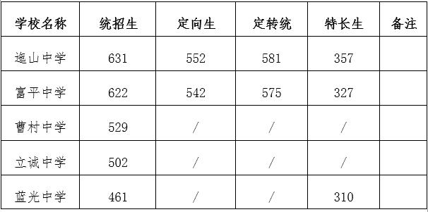 2020渭南富平县普通高中录取分数线公布