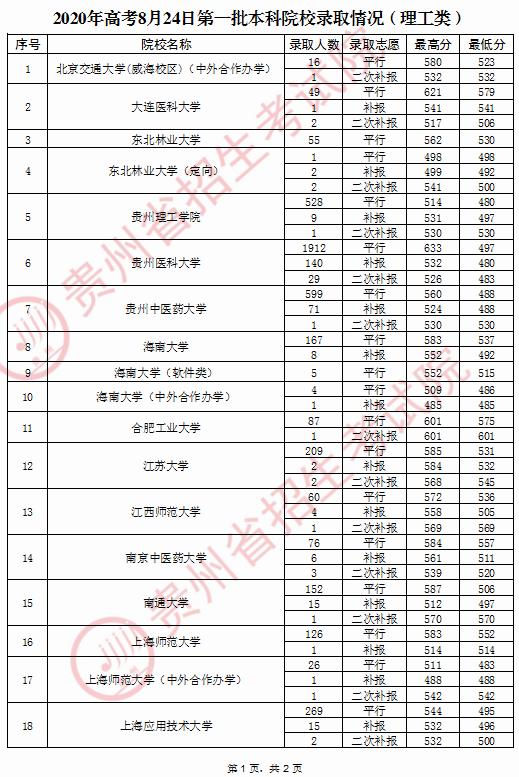 贵州:8月24日普通高校招生录取情况