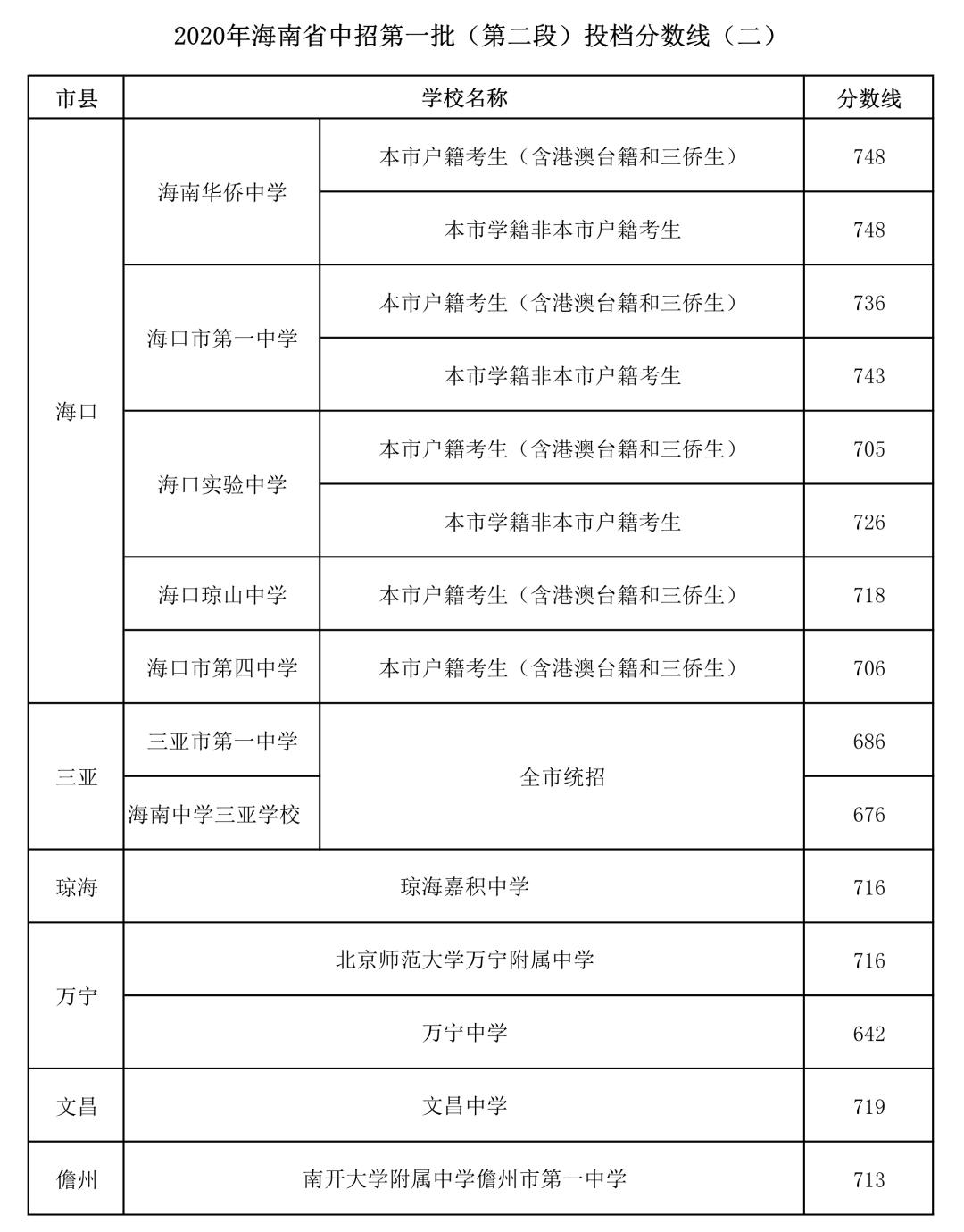 2020海南中招第一批次第二段录取分数线公布(二)