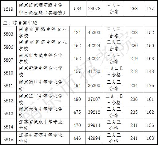 2020南京中招第二批录取分数线公布