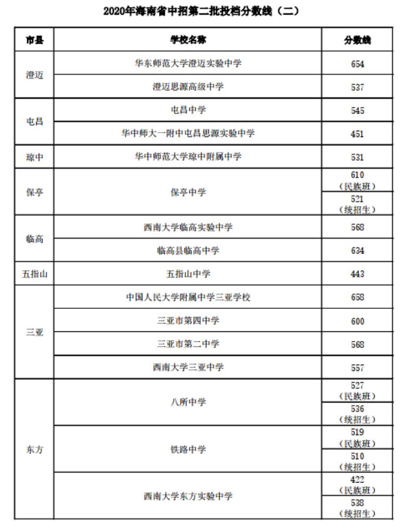 2020海南中考第二批投档录取分数线(二)
