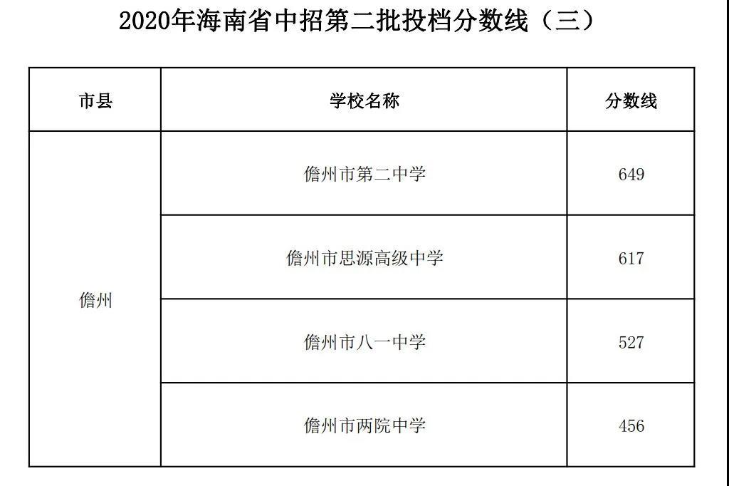 2020海南中考第二批投档录取分数线(三)