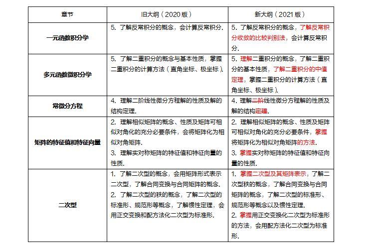 2021年考研数学考研大纲变化分析(数一、数二、数三)