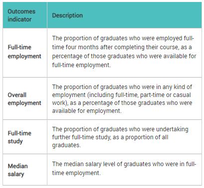 2020澳洲大學就業報告