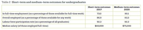 2020澳洲大学就业报告