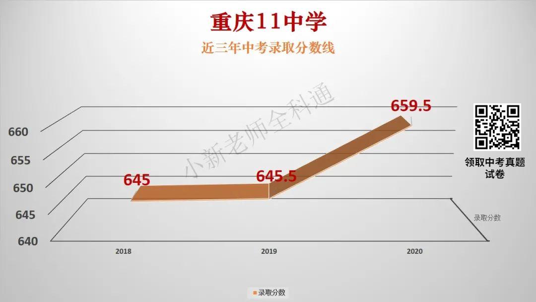 重庆南岸区6所高中近3年中考录取分数线