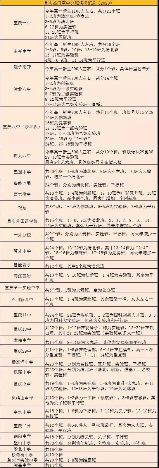 2020重庆33所热门高中新高一分班考试情况