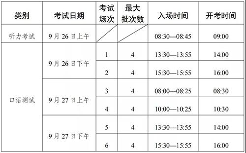 云南省2021年第一次英語聽力考試報名