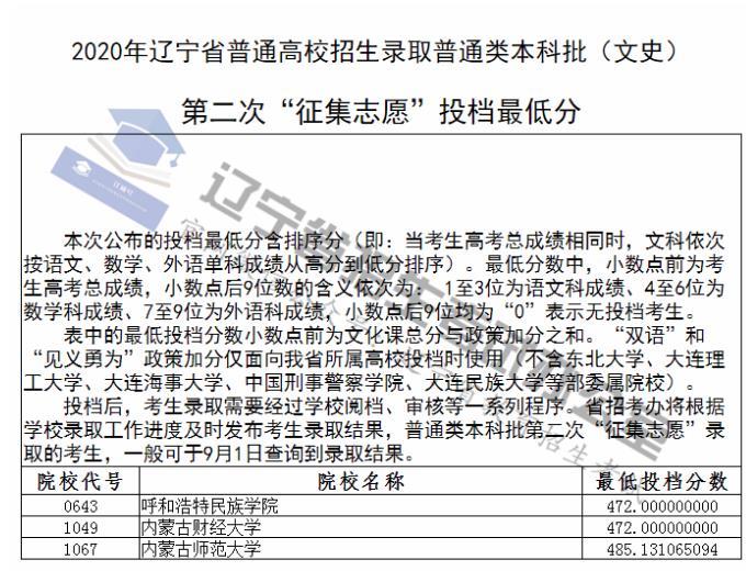 2020辽宁本科批第二次征集志愿投档分数线