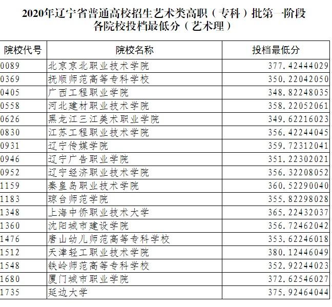 2020辽宁艺术类高职第一阶段各院校投档分数线