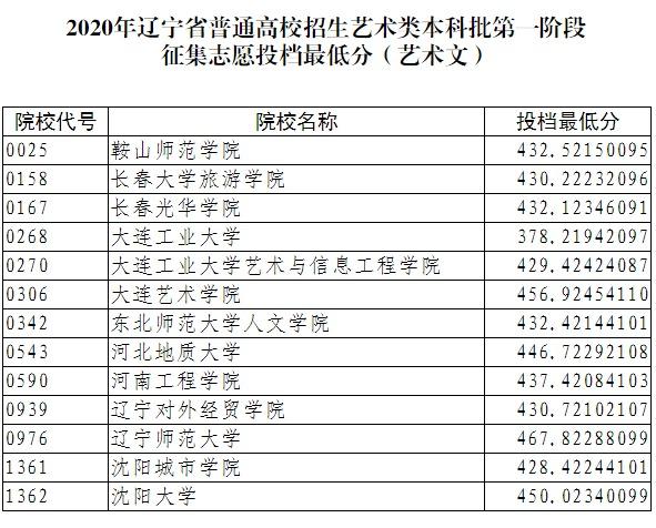2020辽宁艺术类本科批第一阶段征集志愿投档分数线