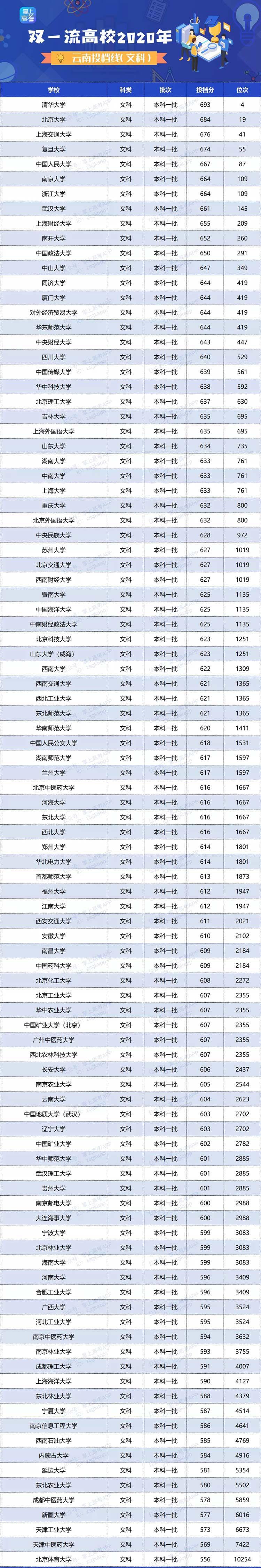 2020年双一流大学在云南投档分数线及位次