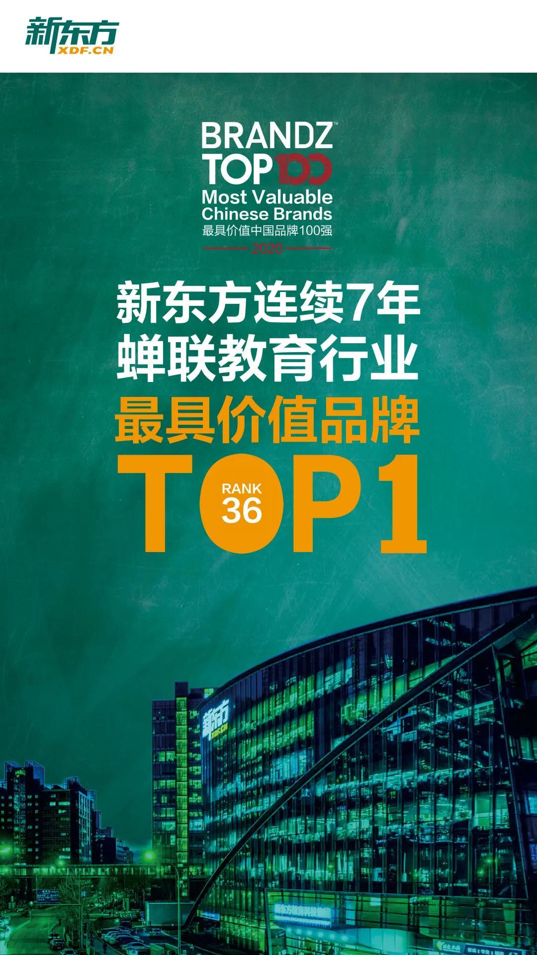 """近日,備受關注的""""BrandZ?最具價值中國品牌100強排行榜""""在上海發布,新東方以48.62億美元的品牌價值,連續7年蟬聯教育行業第一名,成為中國最具價值的教育品牌!"""