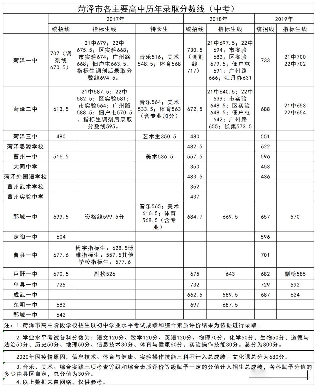 2017-2019历年山东菏泽各大重点中学分数线汇总